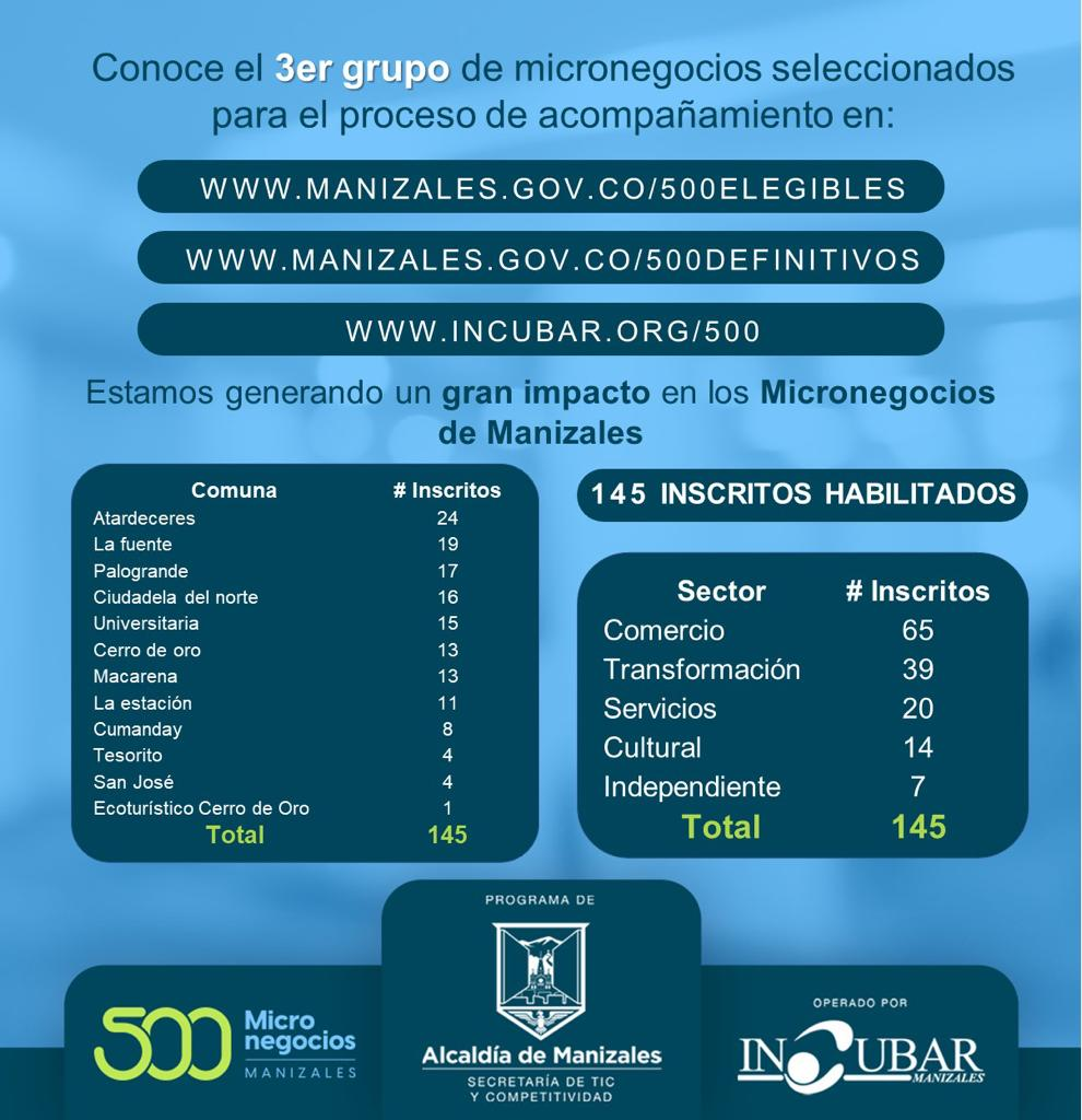 Alcaldía de Manizales presenta el tercer grupo de micronegocios habilitados acompañar el programa 500Micronegocios